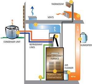 home heating  heating_cooling_system